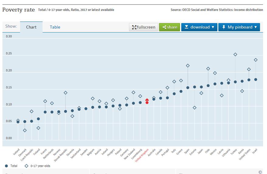OECD single chart
