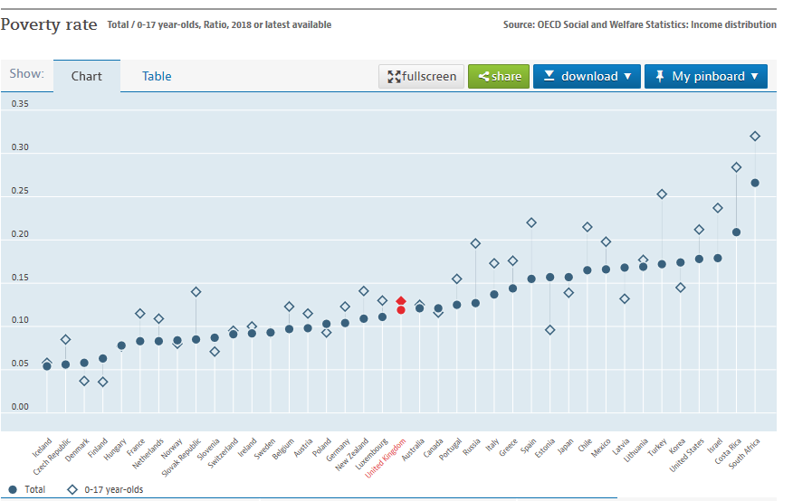 UK vs OECD relative poverty