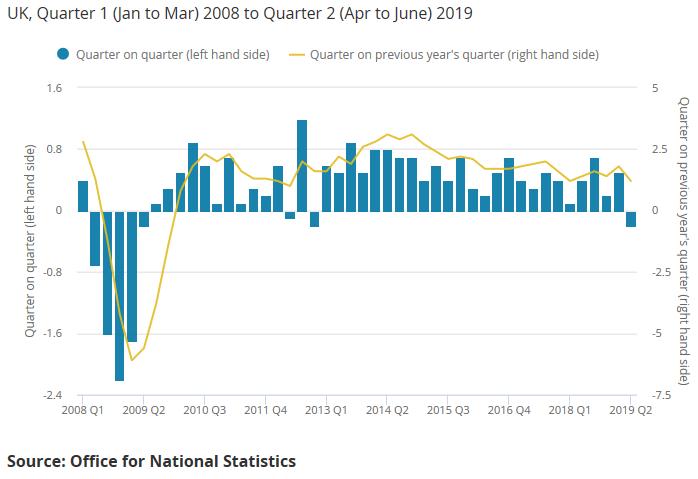c1 UK GDP qq yy