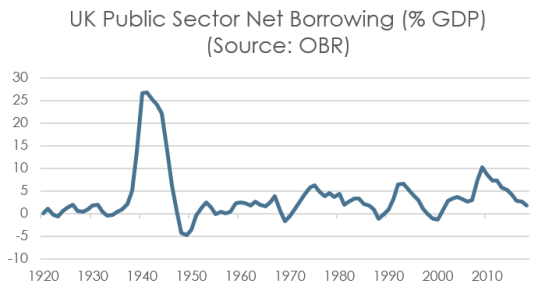 PSBR long-term