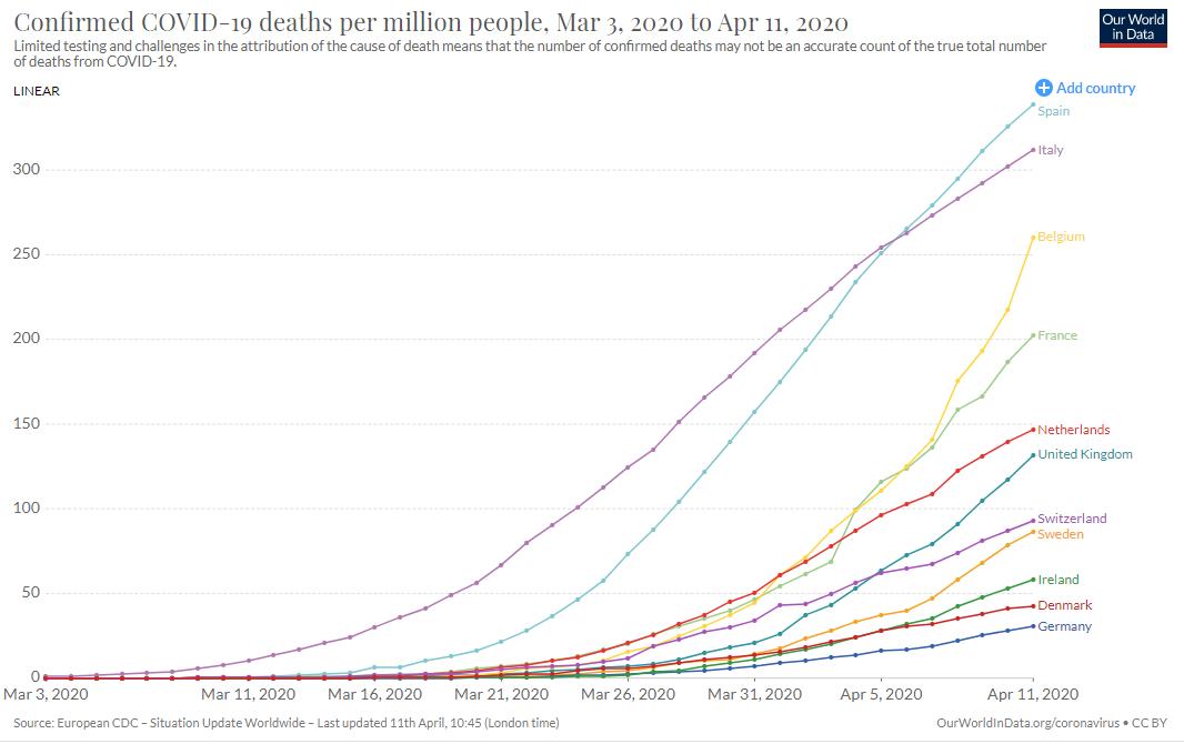deaths per capita