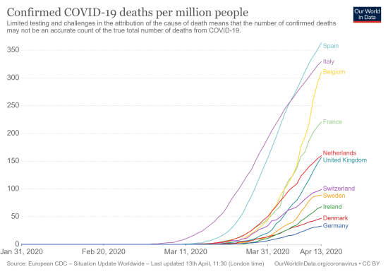 total-covid-deaths-per-million linear
