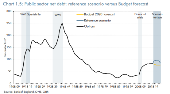 obr debt with title