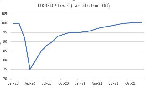 UK GDP level