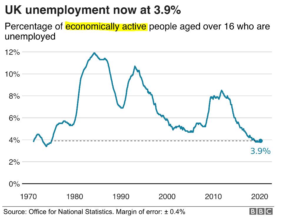 bbc unemployment