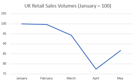 uk retail sales my chart