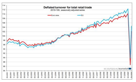 euro retail
