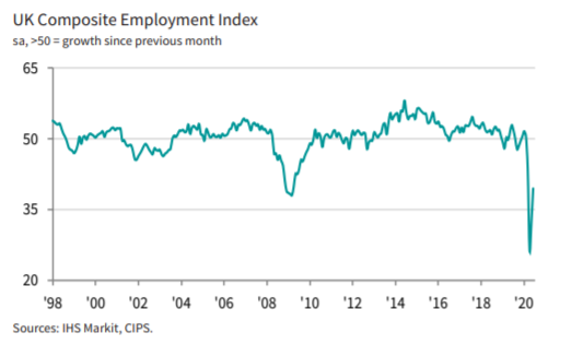UK composite PMI employment